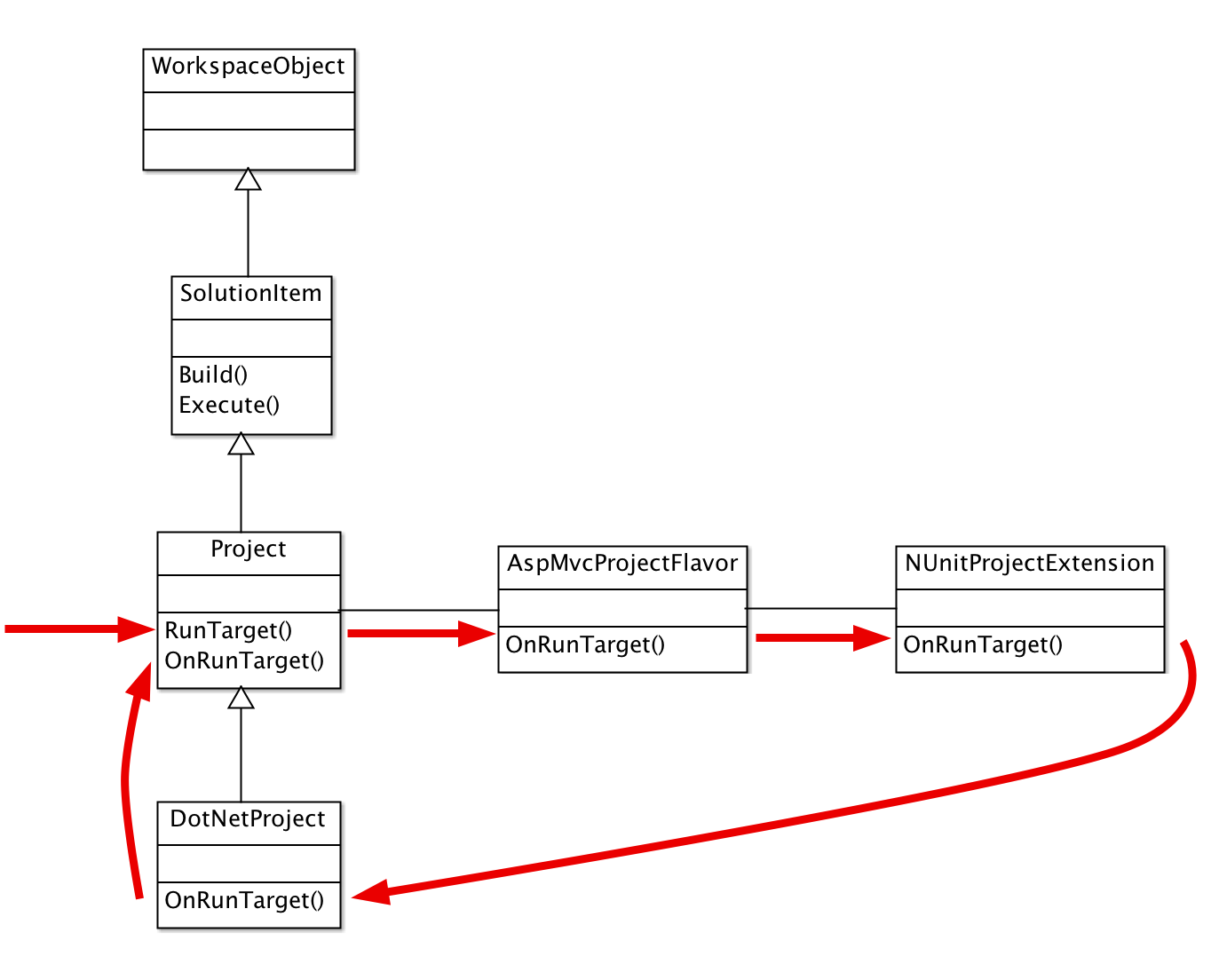 Method call flow through extension chain