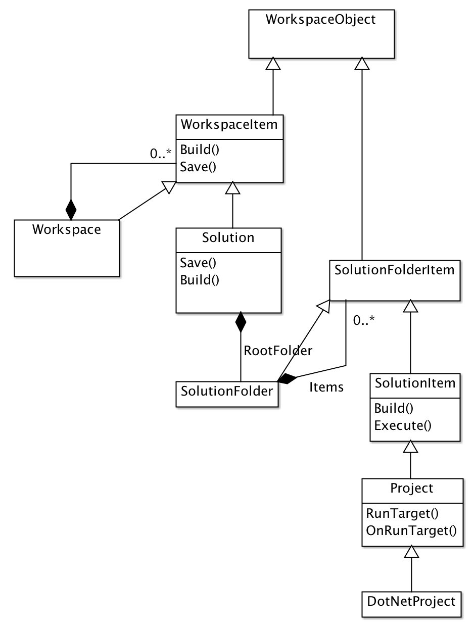 UML diagram of the project model
